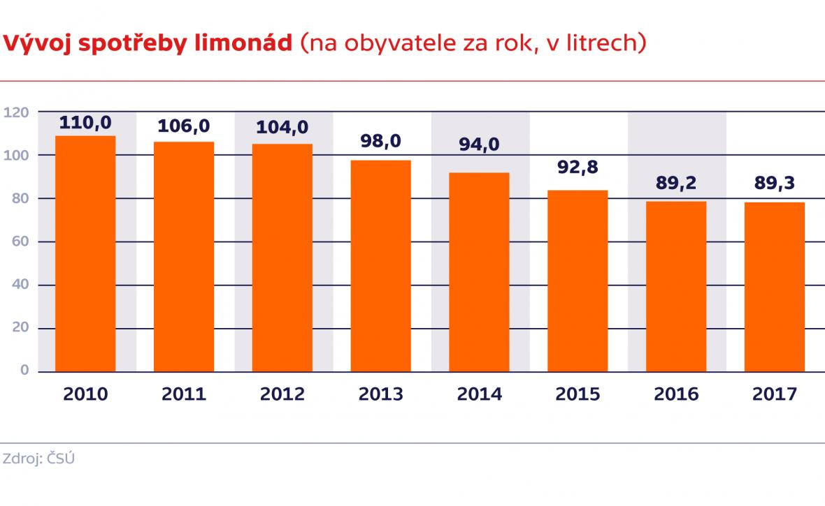 Vývoj spotřeby limonád (na obyvatele za rok, v litrech)