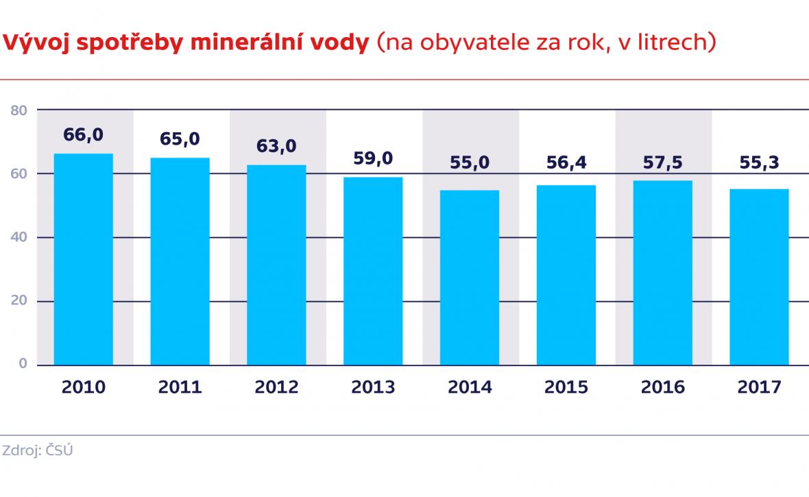 Vývoj spotřeby minerální vody (na obyvatele za rok, v litrech)