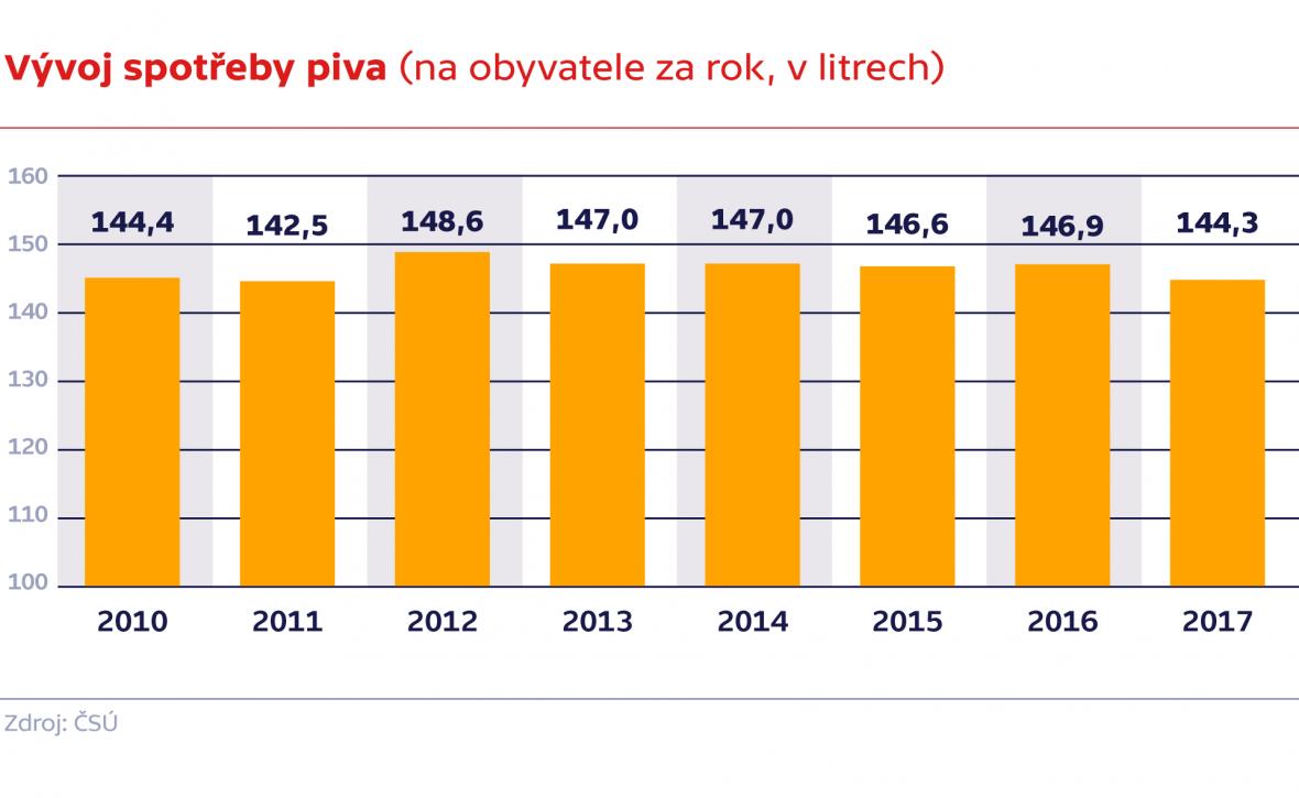 Vývoj spotřeby piva (na obyvatele za rok, v litrech)