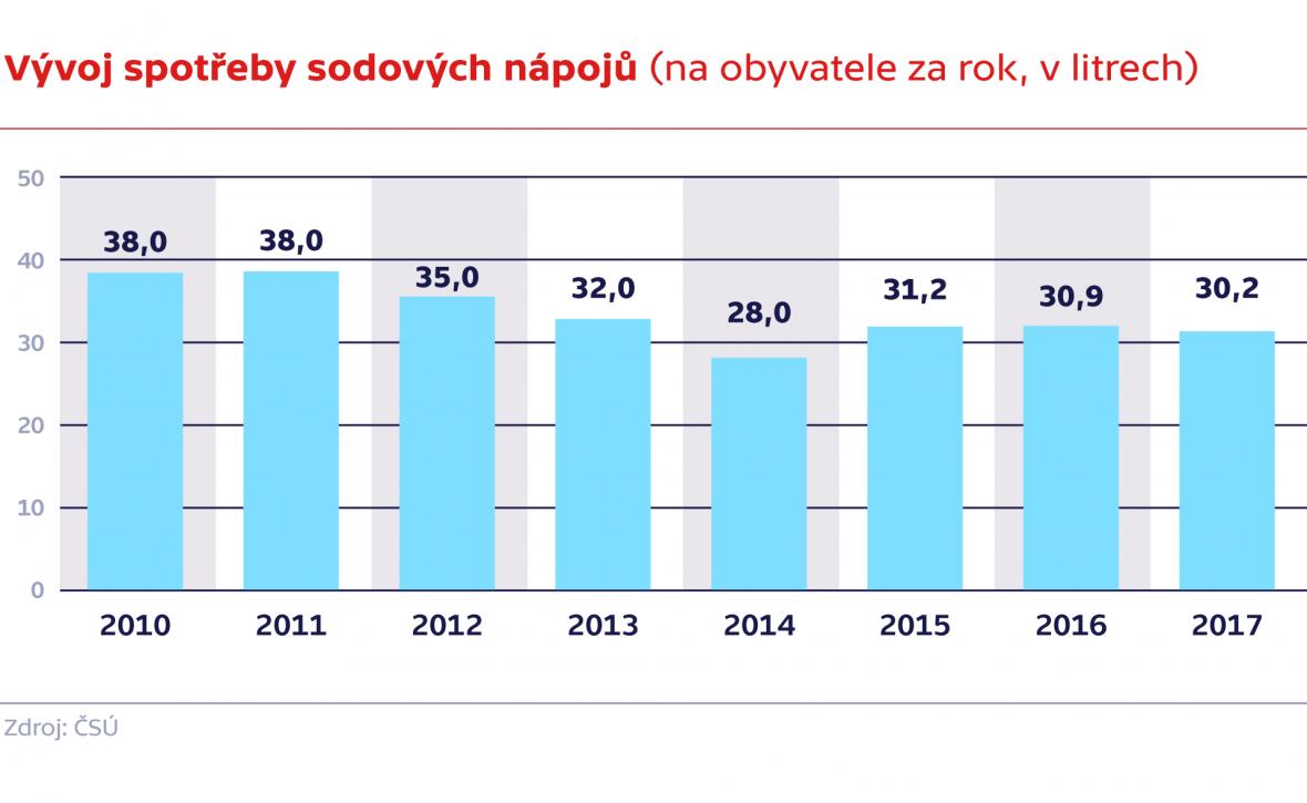 Vývoj spotřeby sodových nápojů (na obyvatele za rok, v litrech)