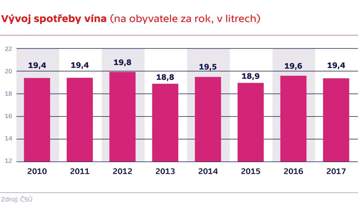 Vývoj spotřeby vína (na obyvatele za rok, v litrech)