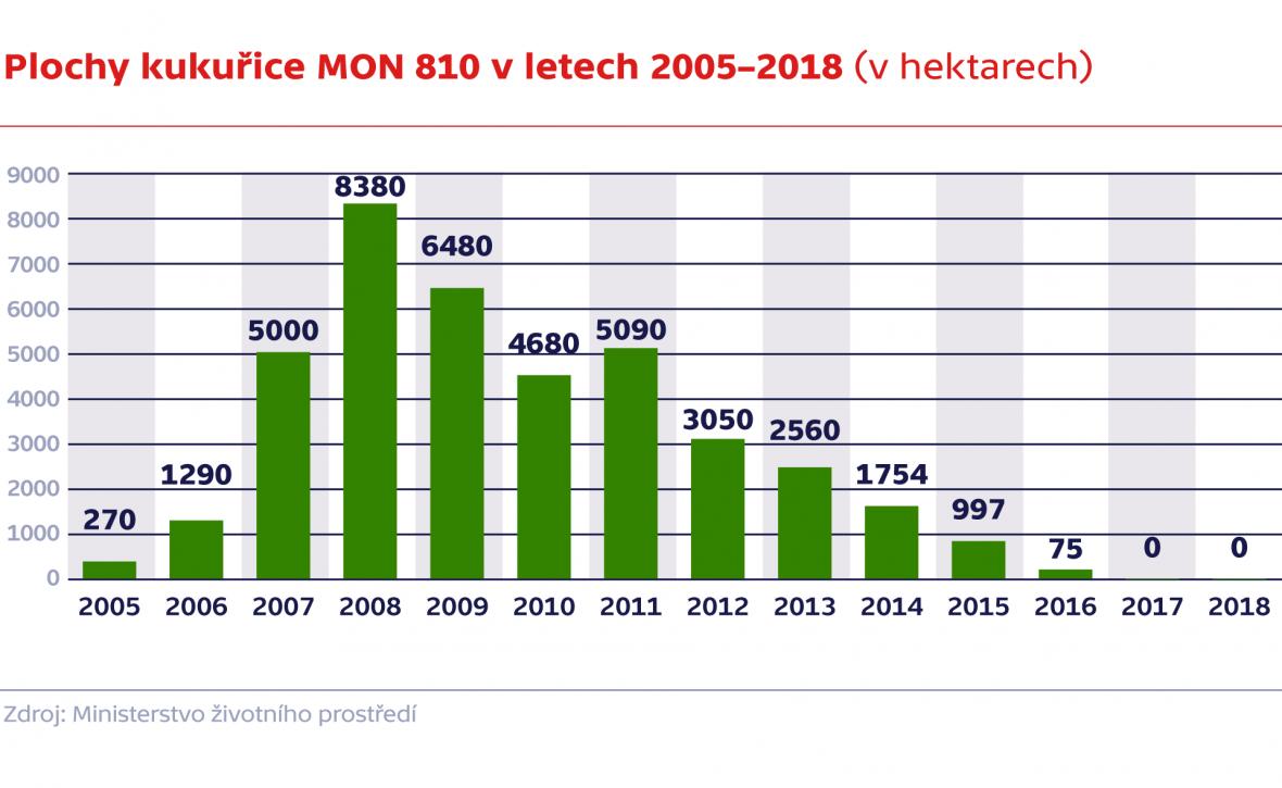 Plochy kukuřice MON 810 v letech 2005–2018 (v hektarech)