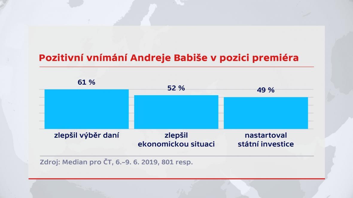 Pozitivní vnímání Andreje Babiše v pozici premiéra