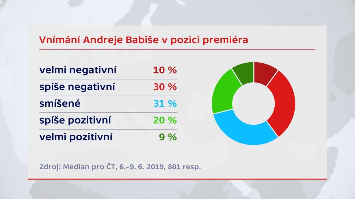 Vnímání Andreje Babiše v pozici premiéra