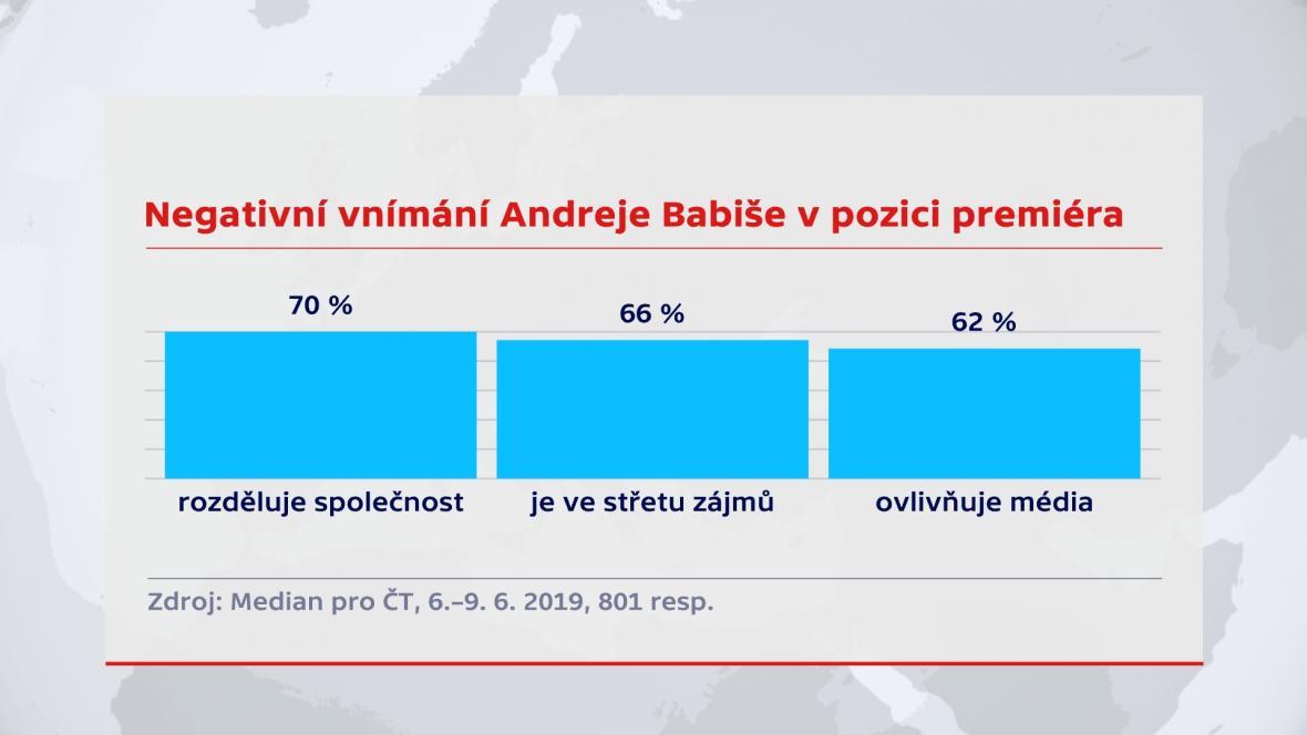 Negativní vnímání Andreje Babiše v pozici premiéra