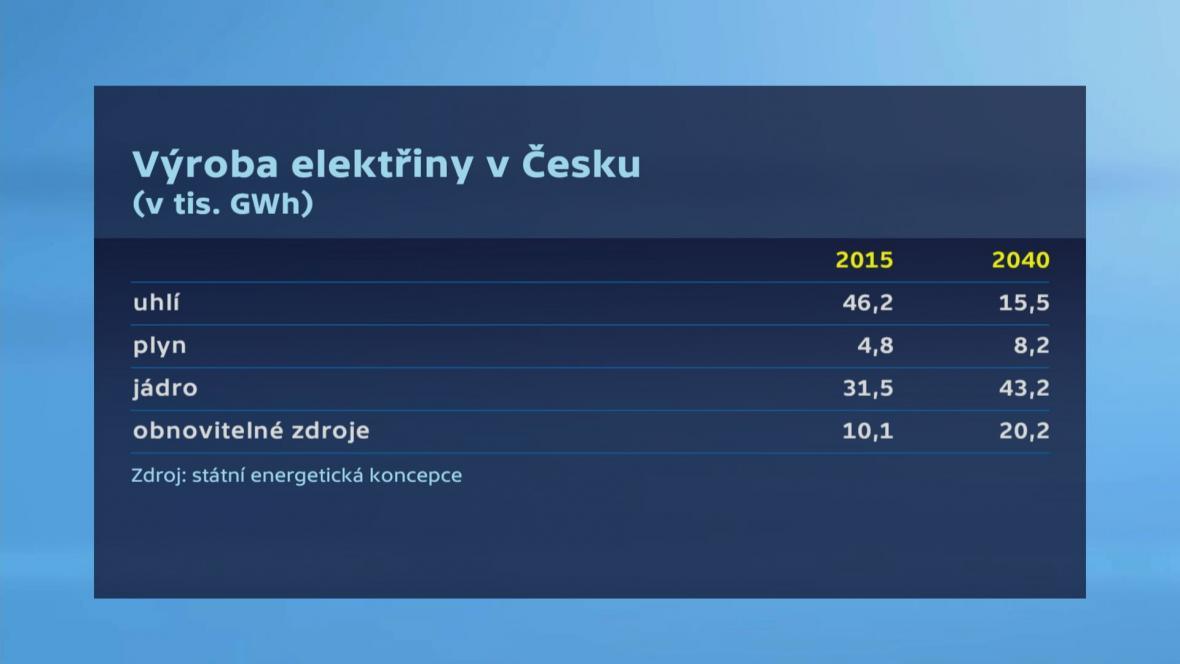 Energetika v Česku