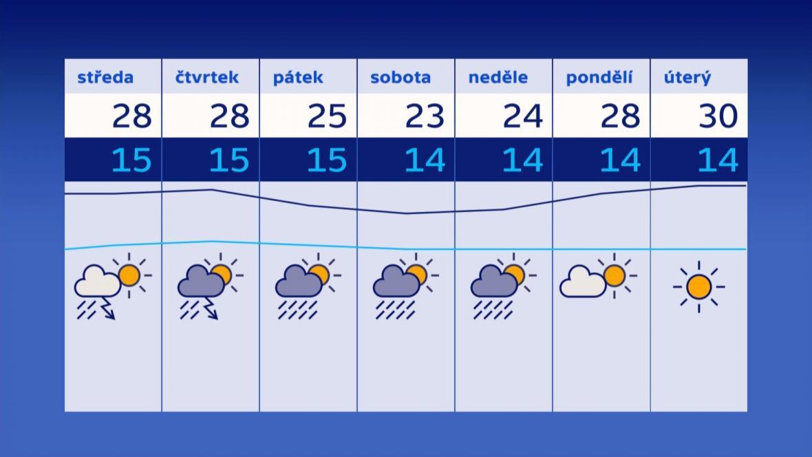 Předpověď počasí na týden 19. - 25. června