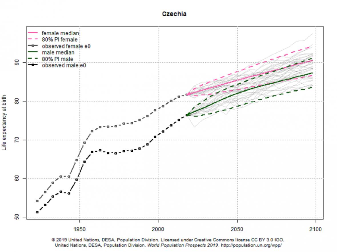 Očekávané délka života v České republice