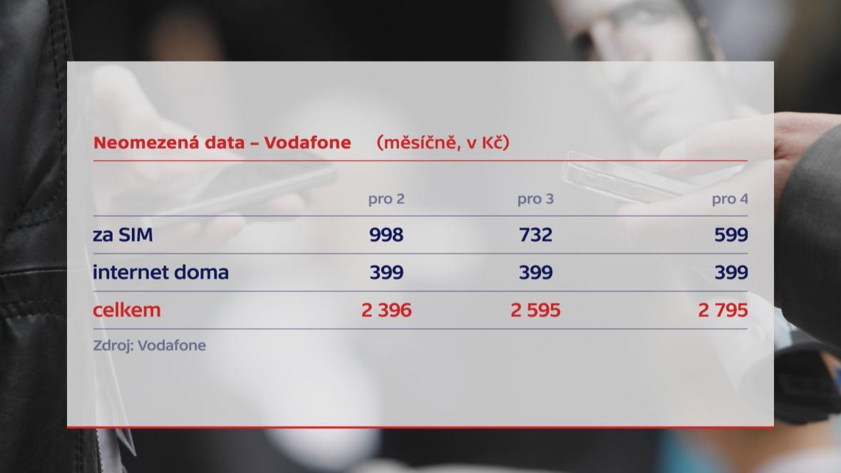 Nový tarif Vodafonu