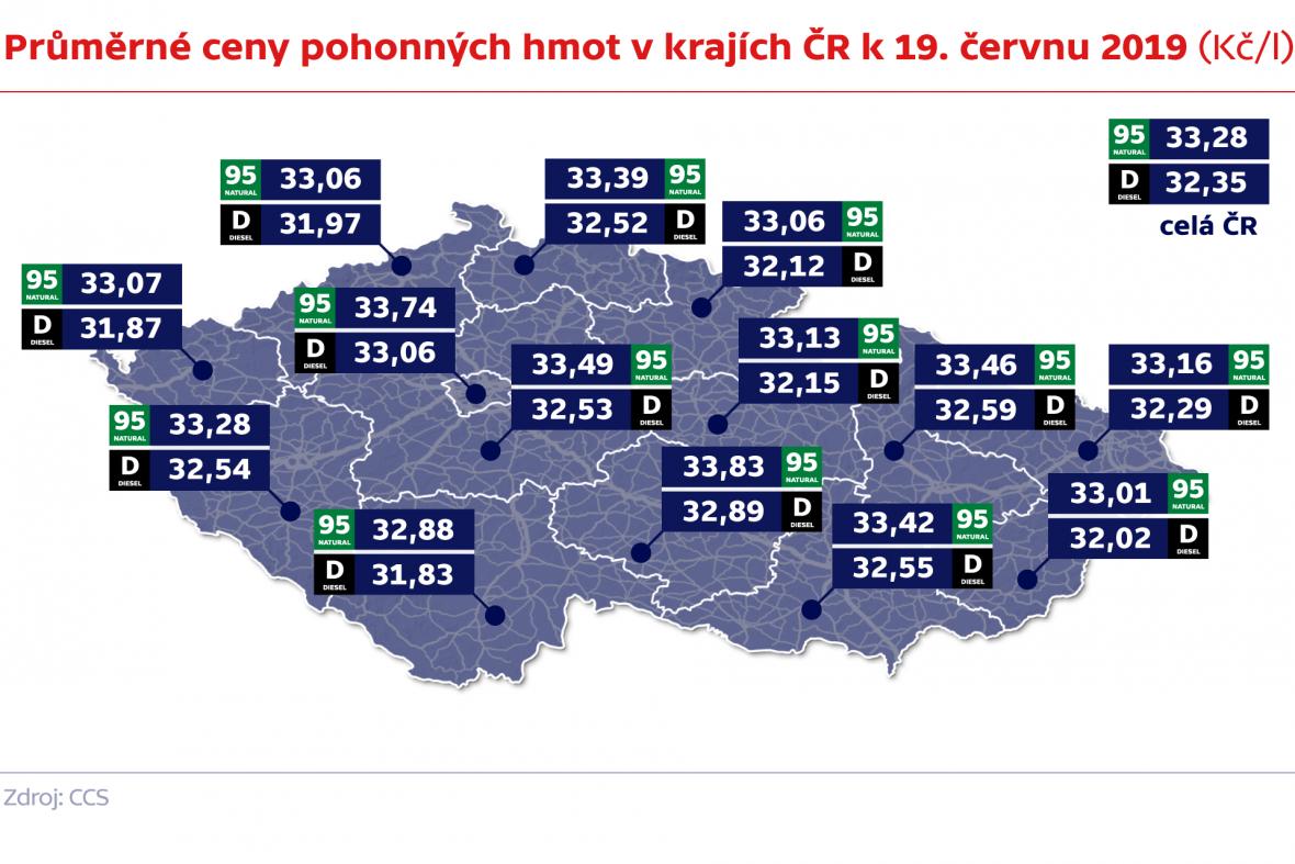 Průměrné ceny pohonných hmot v krajích ČR k 19. červnu 2019 (Kč/l)
