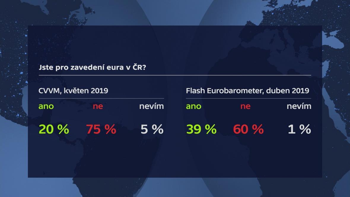 Podporují Češi zavedení eura?