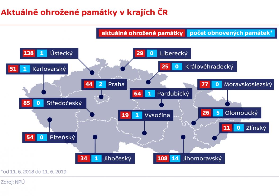 Aktuálně ohrožené památky v krajích ČR