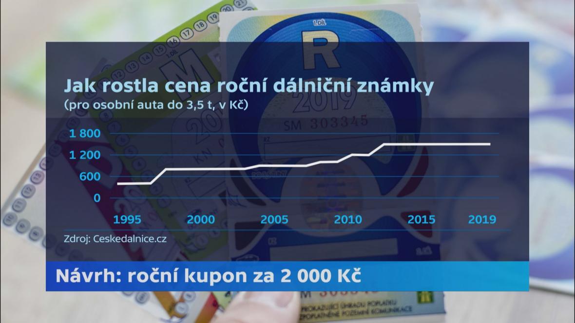 Jak rostla cena dálniční známky