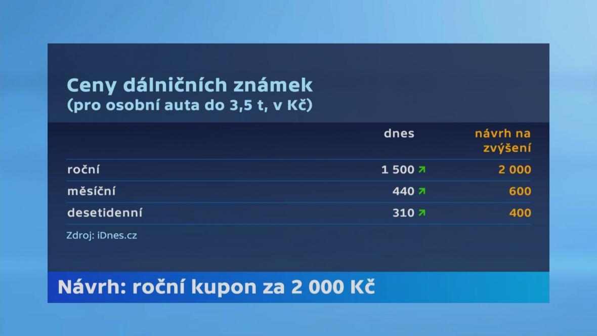 Ceny dálničních známek