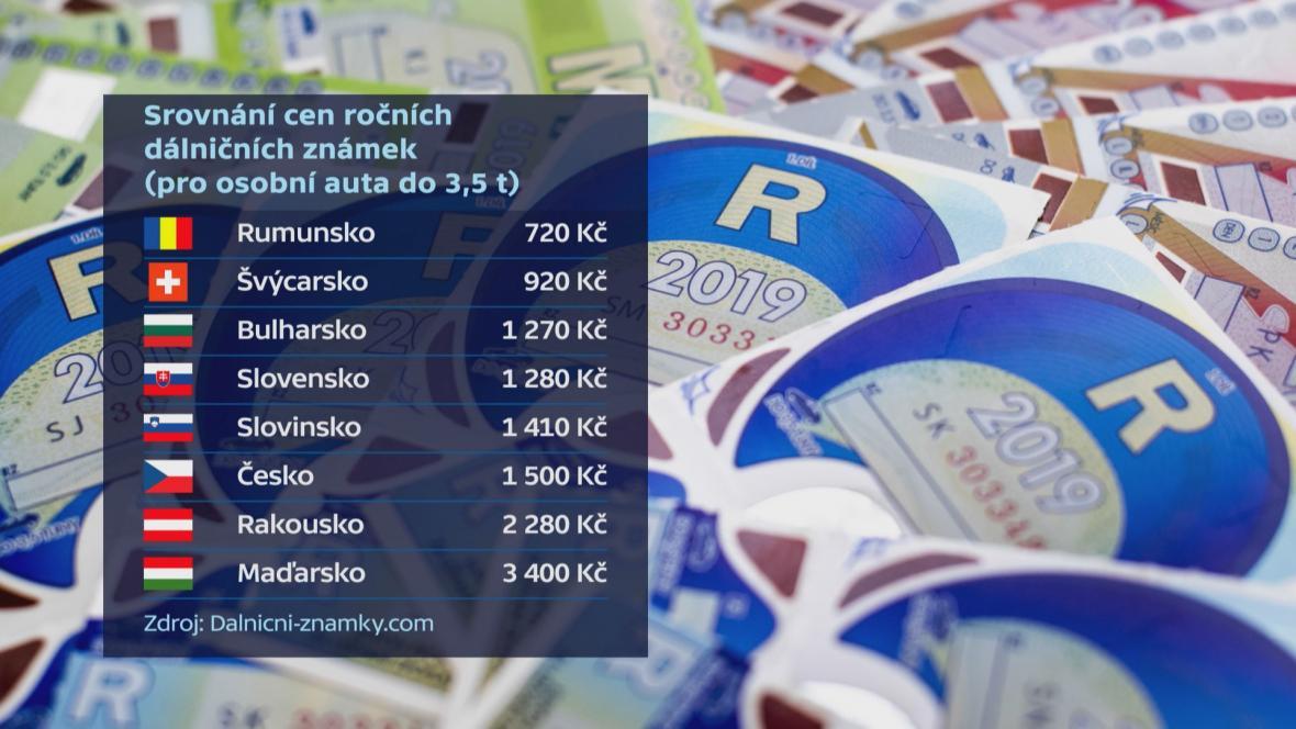 Srovnání cen ročních dálničních známek