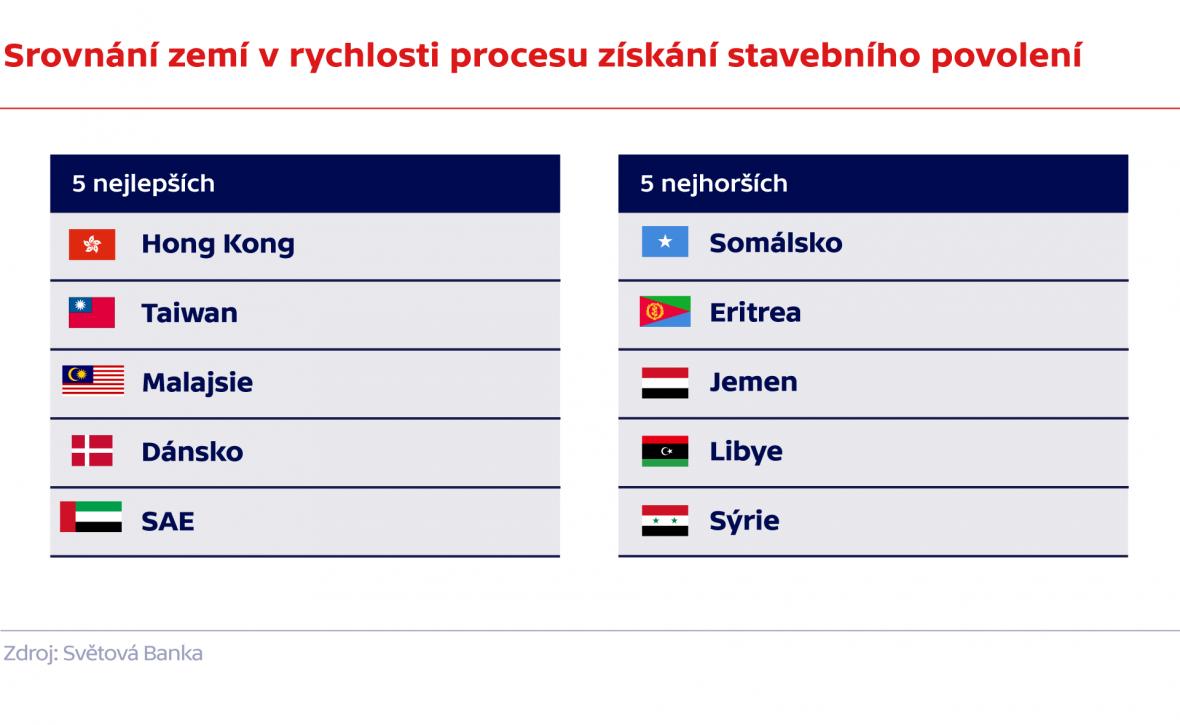 Srovnání zemí v rychlosti procesu získání stavebního povolení