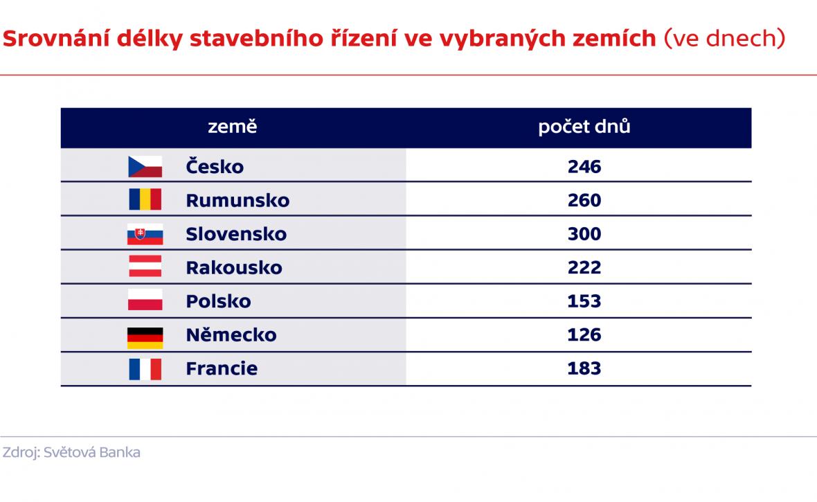 Srovnání délky stavebního řízení ve vybraných zemích (ve dnech)
