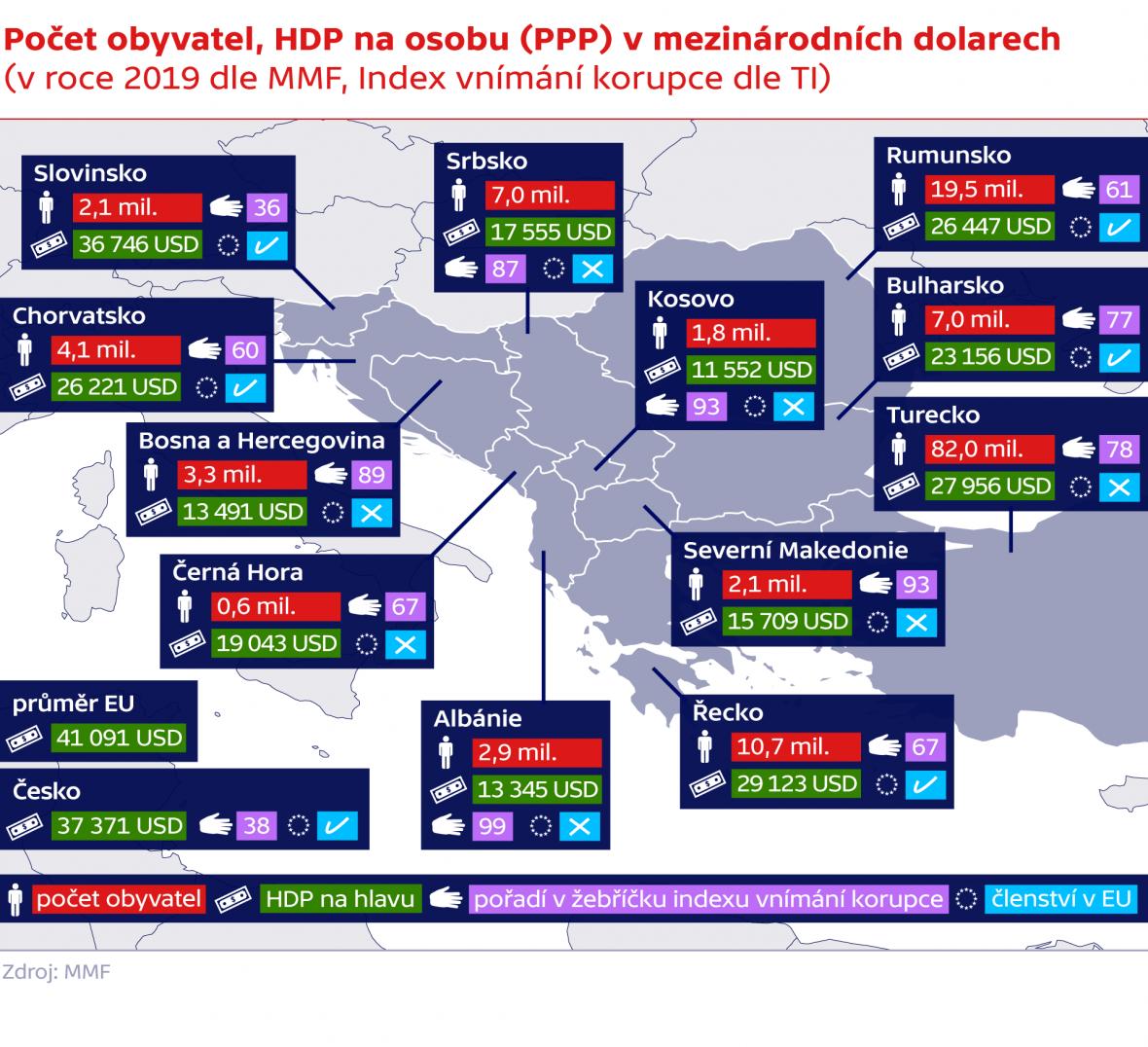 Počet obyvatel, HDP na osobu (PPP) v mezinárodních dolarech