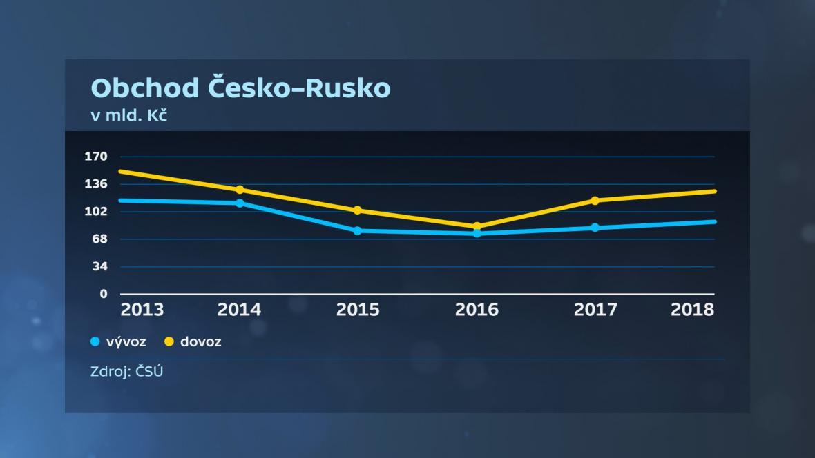 Obchod Česko - Rusko