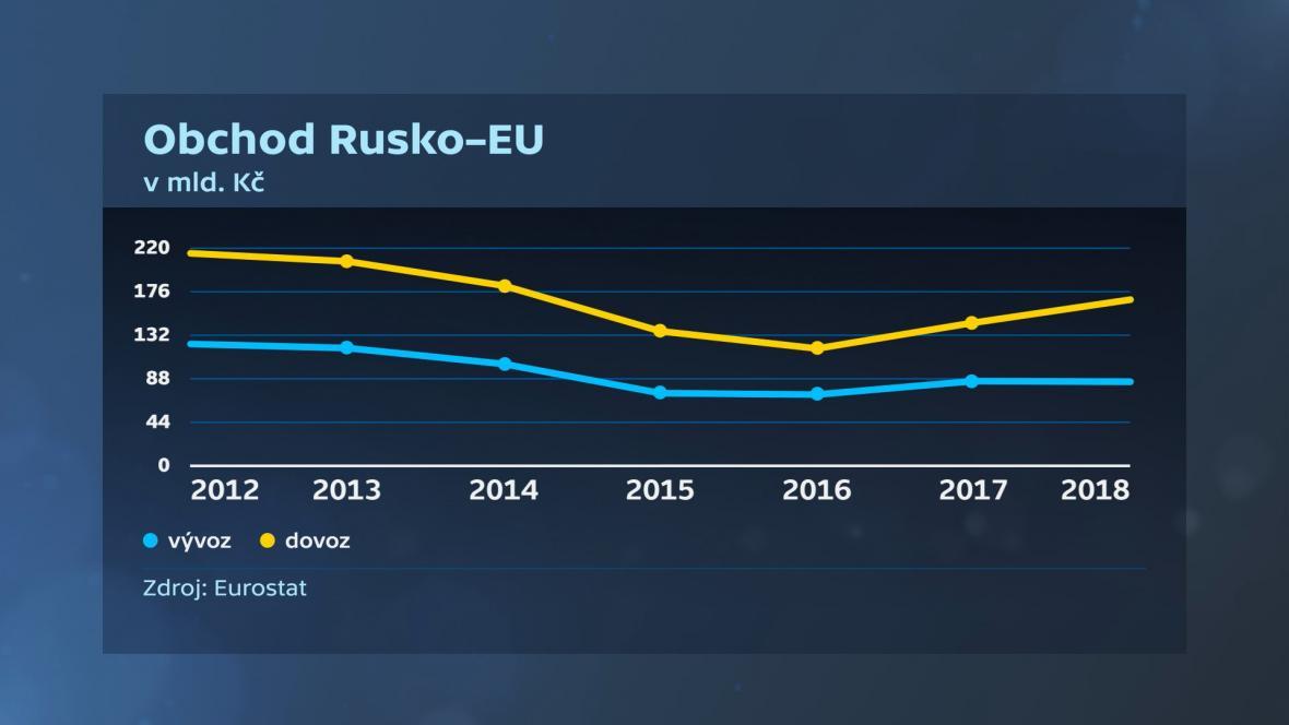 Obchod Rusko - EU