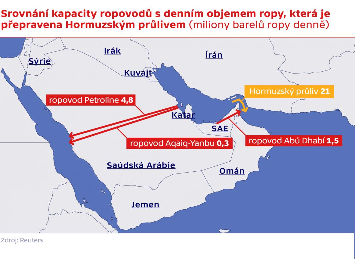 Srovnání kapacity ropovodů s denním objemem ropy, která je přepravena Hormuzským průlivem (miliony barelů ropy denně)