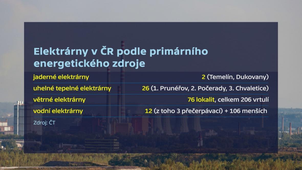 Elektrárny v ČR podle primárního energetického zdroje