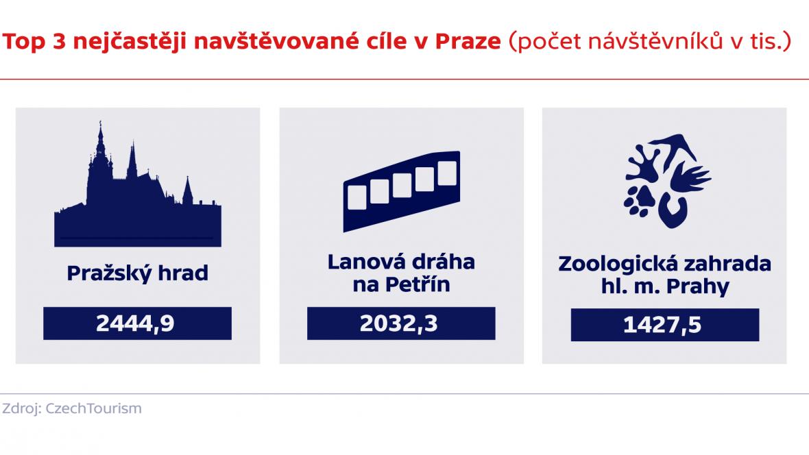 Top 3 nejčastěji navštěvované cíle v Praze (počet návštěvníků v tis.)