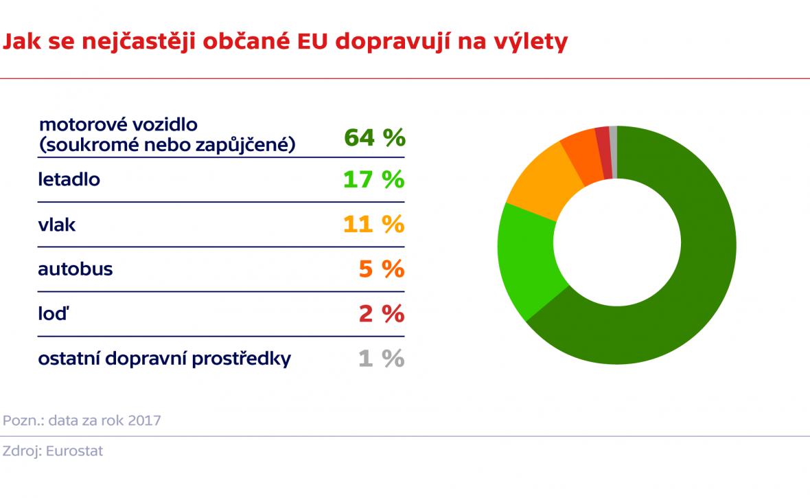 Jak se nejčastěji občané EU dopravují na výlety