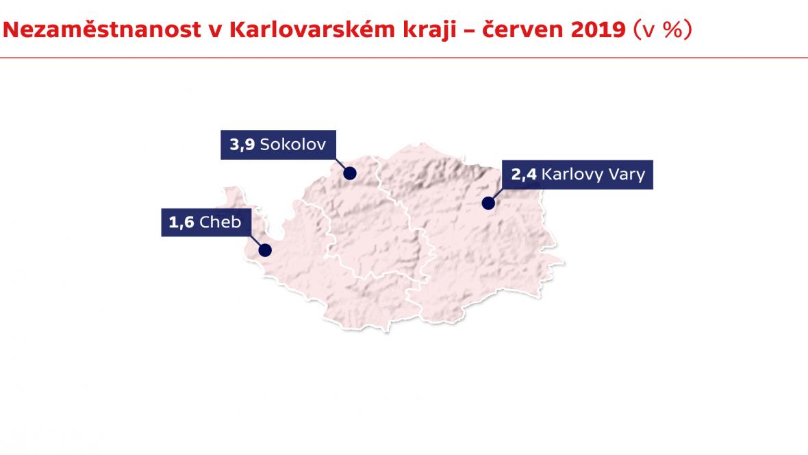 Nezaměstnanost v Karlovarském kraji – červen 2019 (v %)