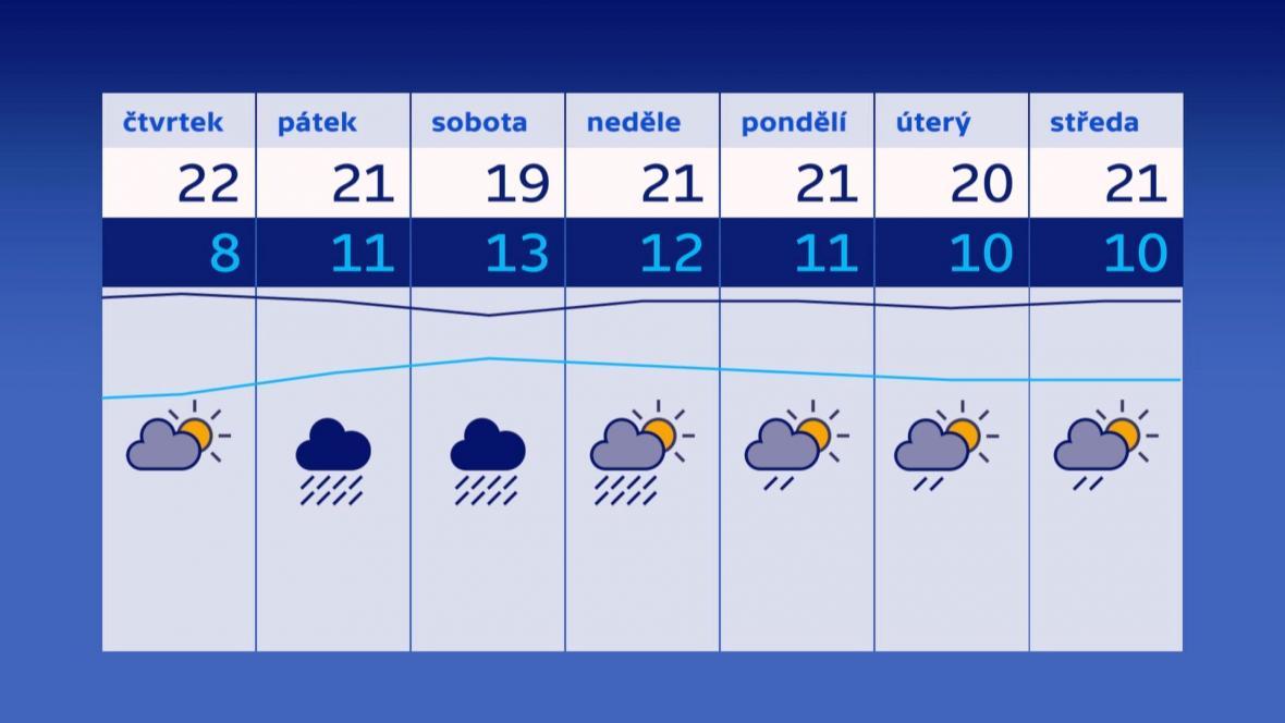 Předpověď počasí od 11.7. do 17.7.