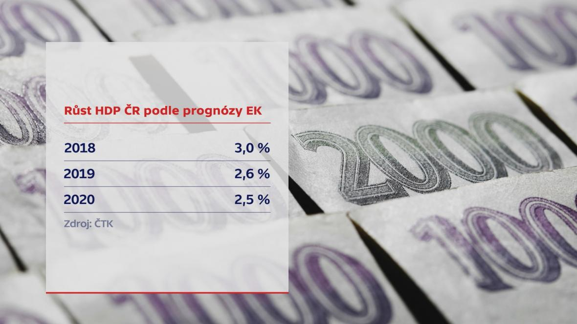 Růst HDP ČR podle prognózy EK