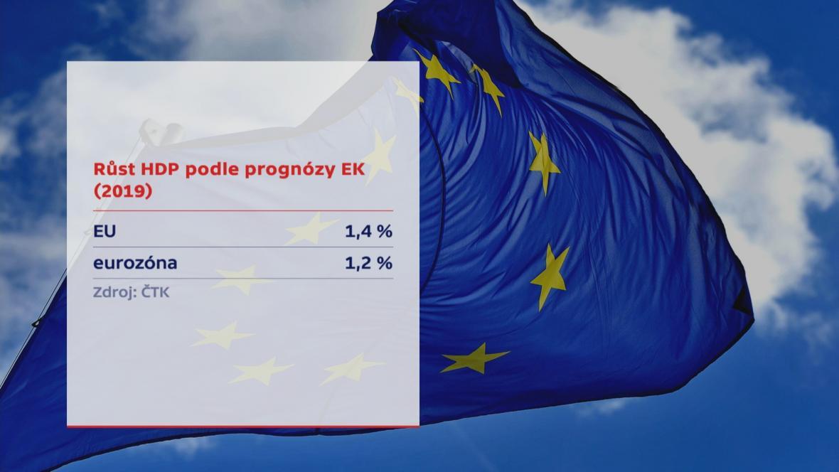 Růst HDP podle prognózy EK
