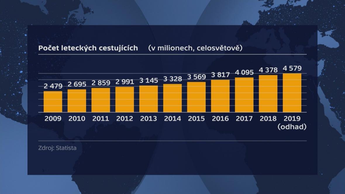 Počet cestujích