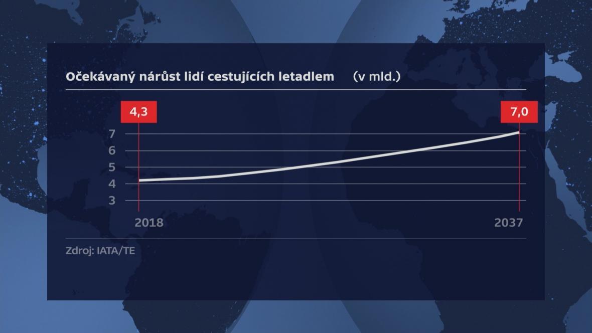 Nárůst počtu cestujících