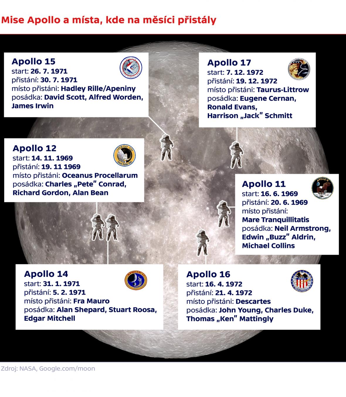 Mise Apollo a místa, kde na měsíci přistály