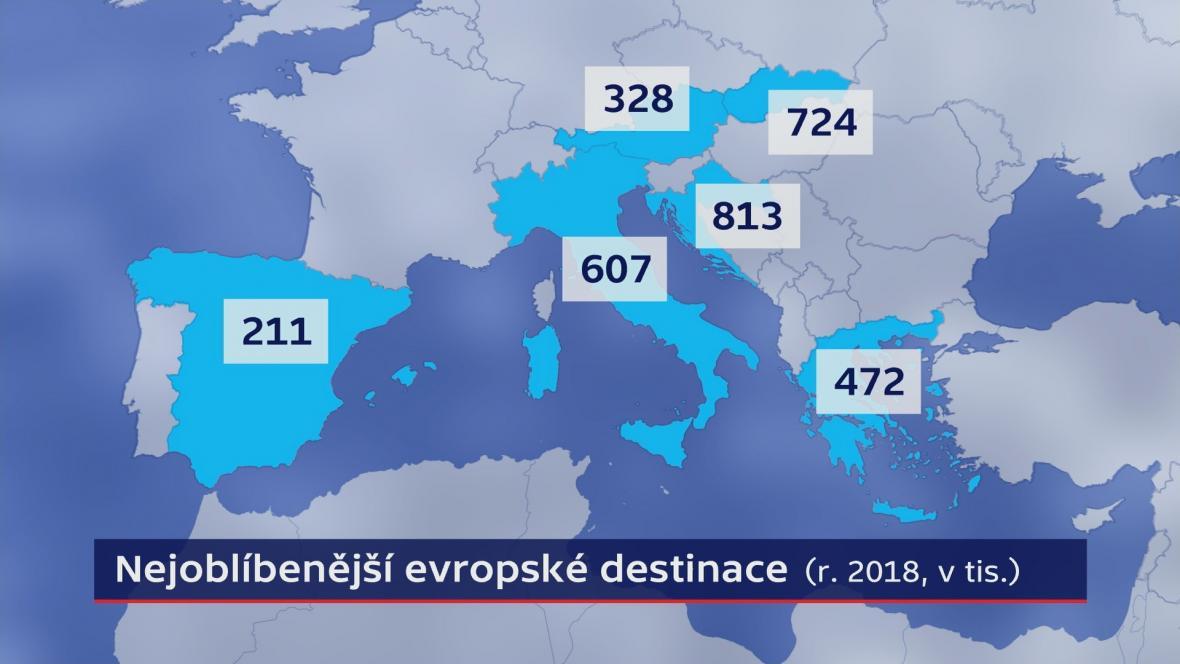 Nejoblíbenější evropské destinace