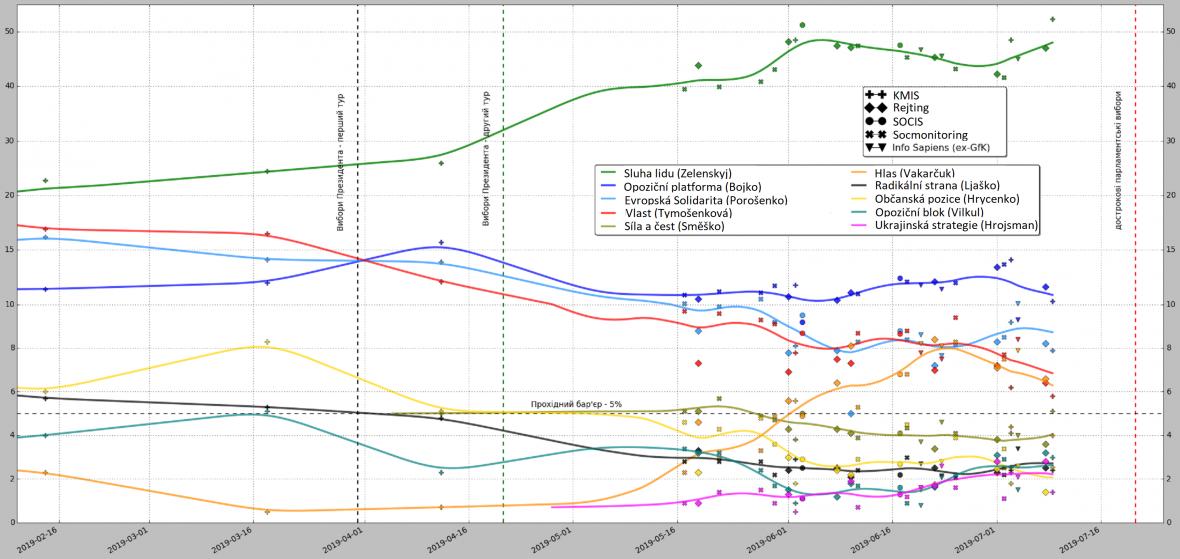 Výsledky předvolebních průzkumů na Ukrajině