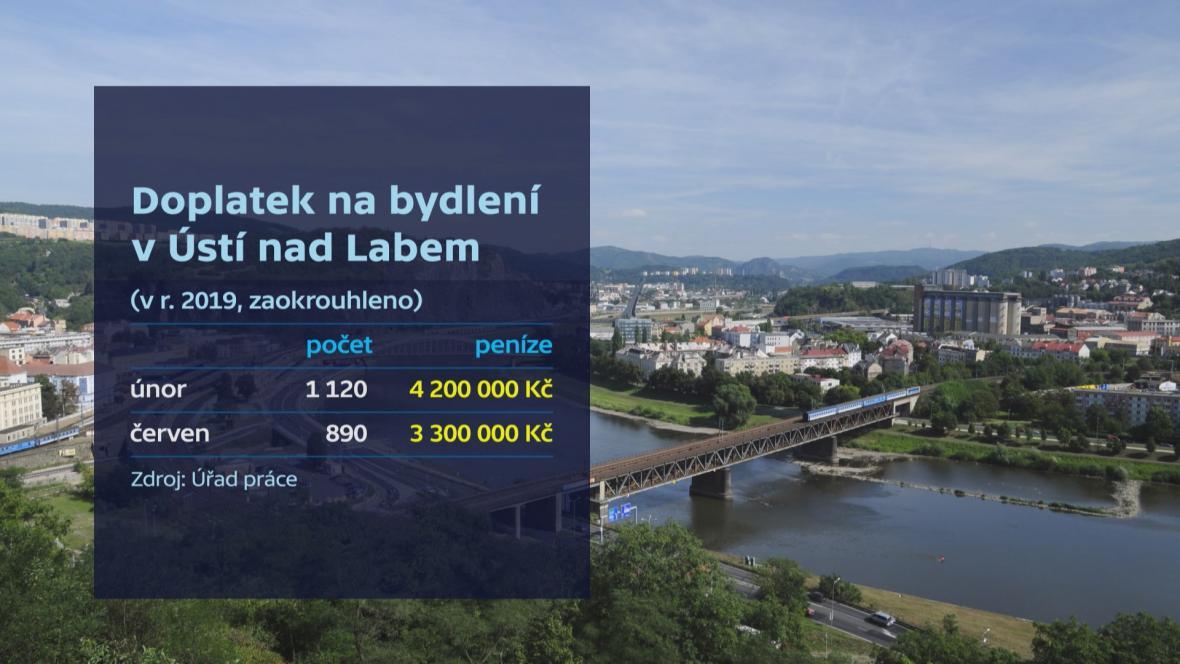 Doplatek na bydlení v Ústí nad Labem