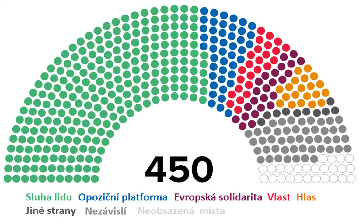 Výsledky parlamentních voleb na Ukrajině po sečtení 90 procent hlasů