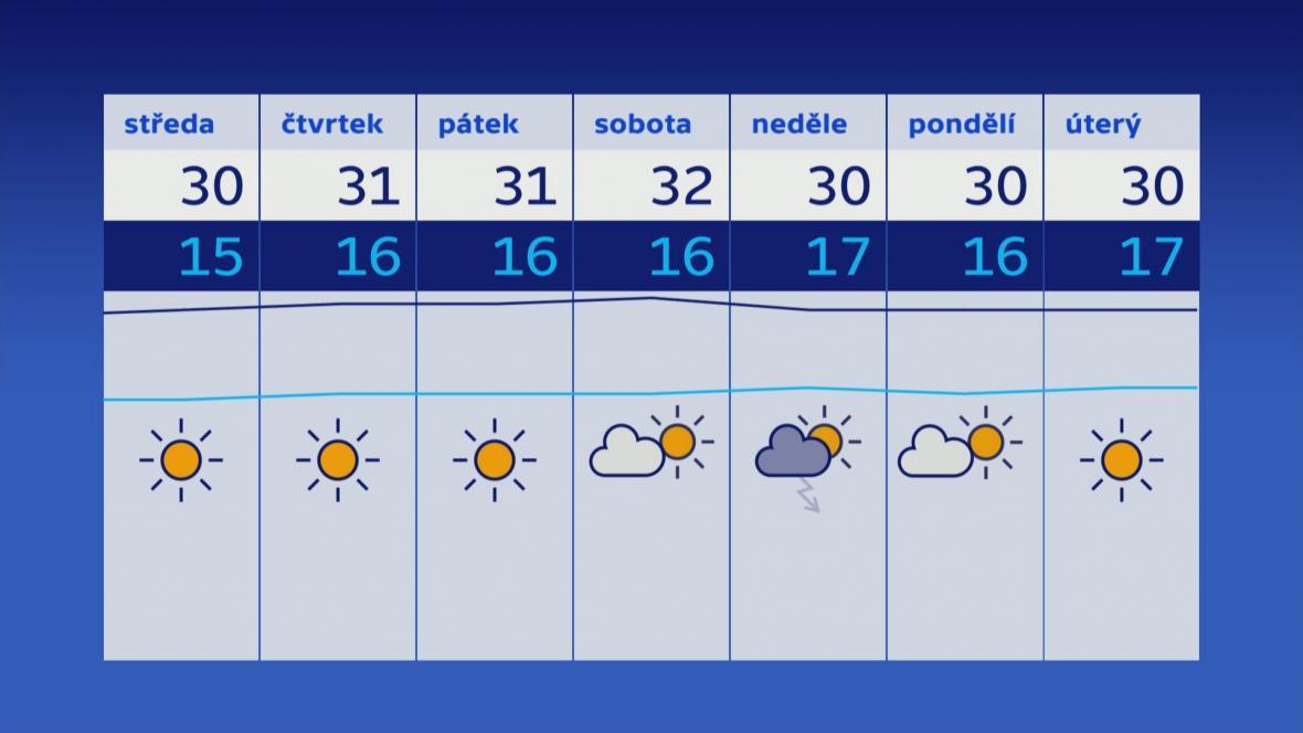 Počasí 24.–30. 7.