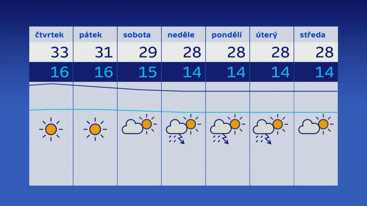 Počasí v nejbližších dnech