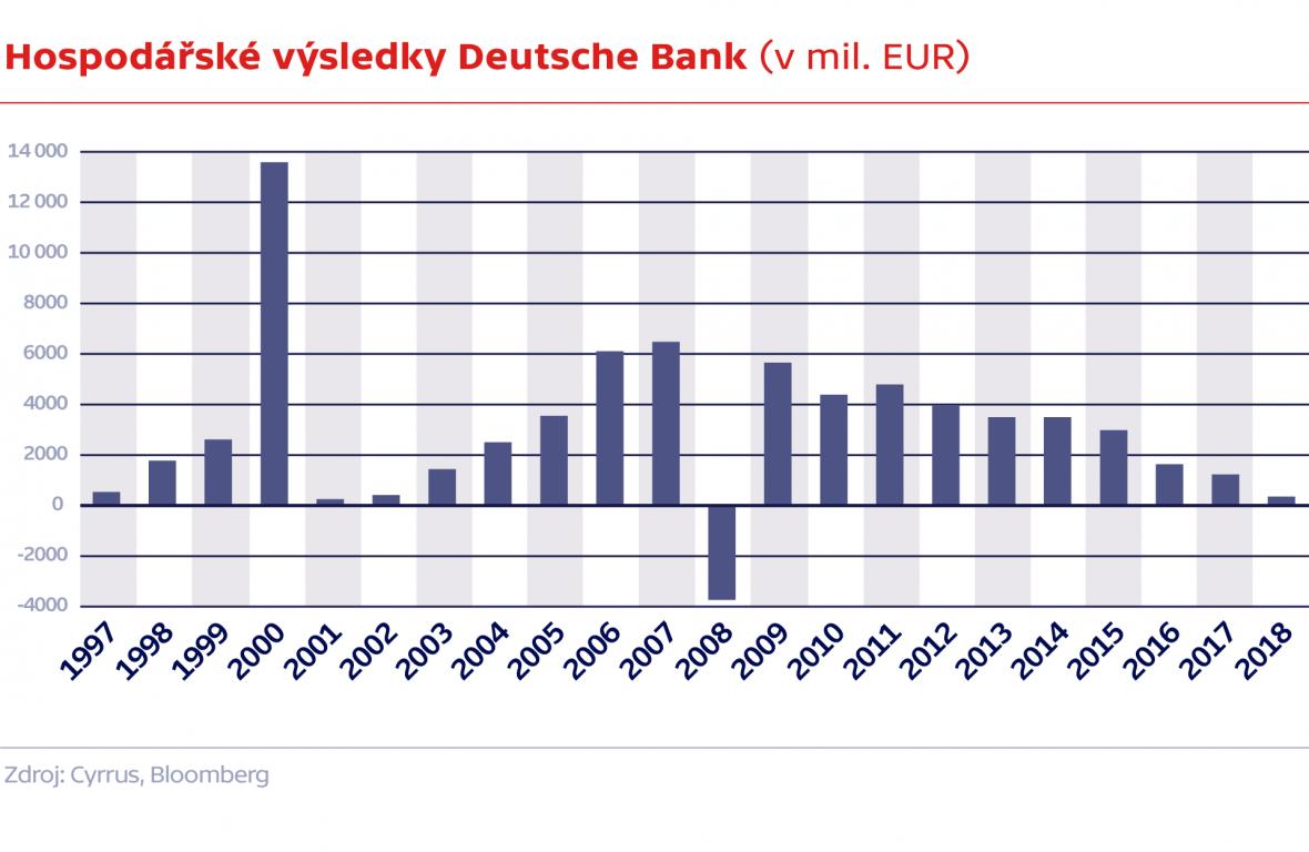 Hospodářské výsledky Deutsche Bank (v mil. EUR)
