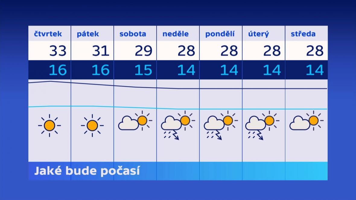Teplotní výhled na konec července