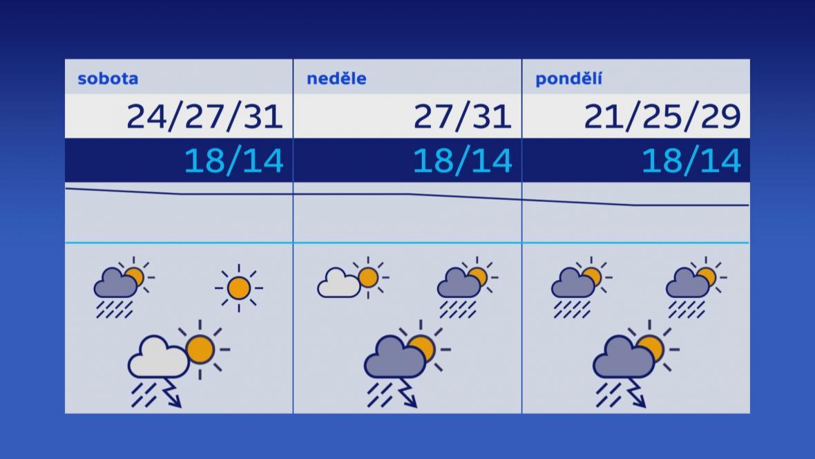 Počasí 27.–29. 7.