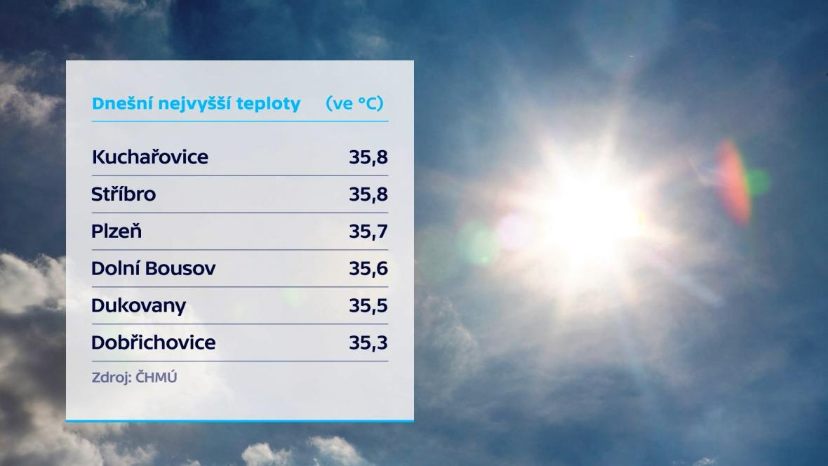 Teploty 26. 7. 2019