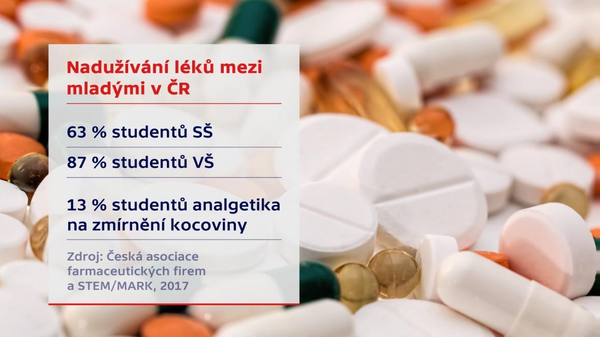 Zneužívání sedativ a hypnotik v ČR