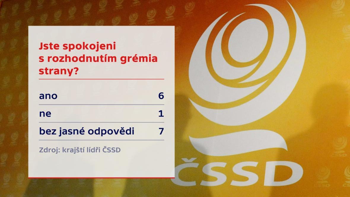 Anketa ČT mezi krajskými lídry ČSSD (27.7.2019)