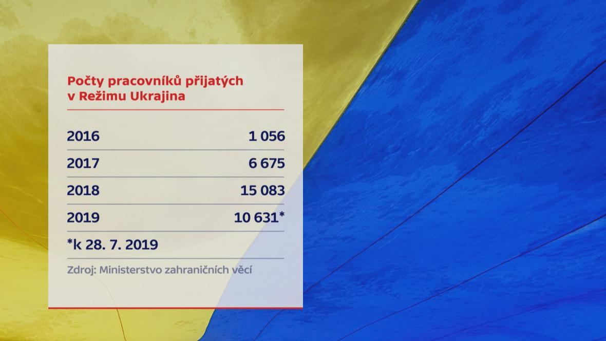 Ukrajinci v Česku