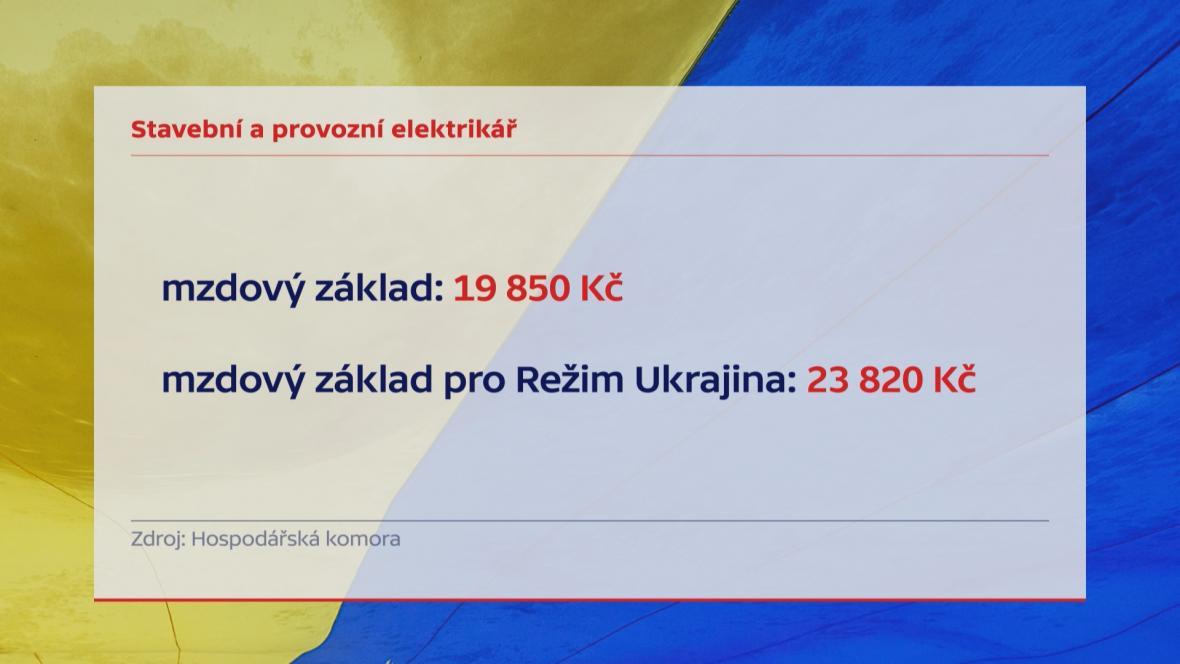 Ukrajinci mzda