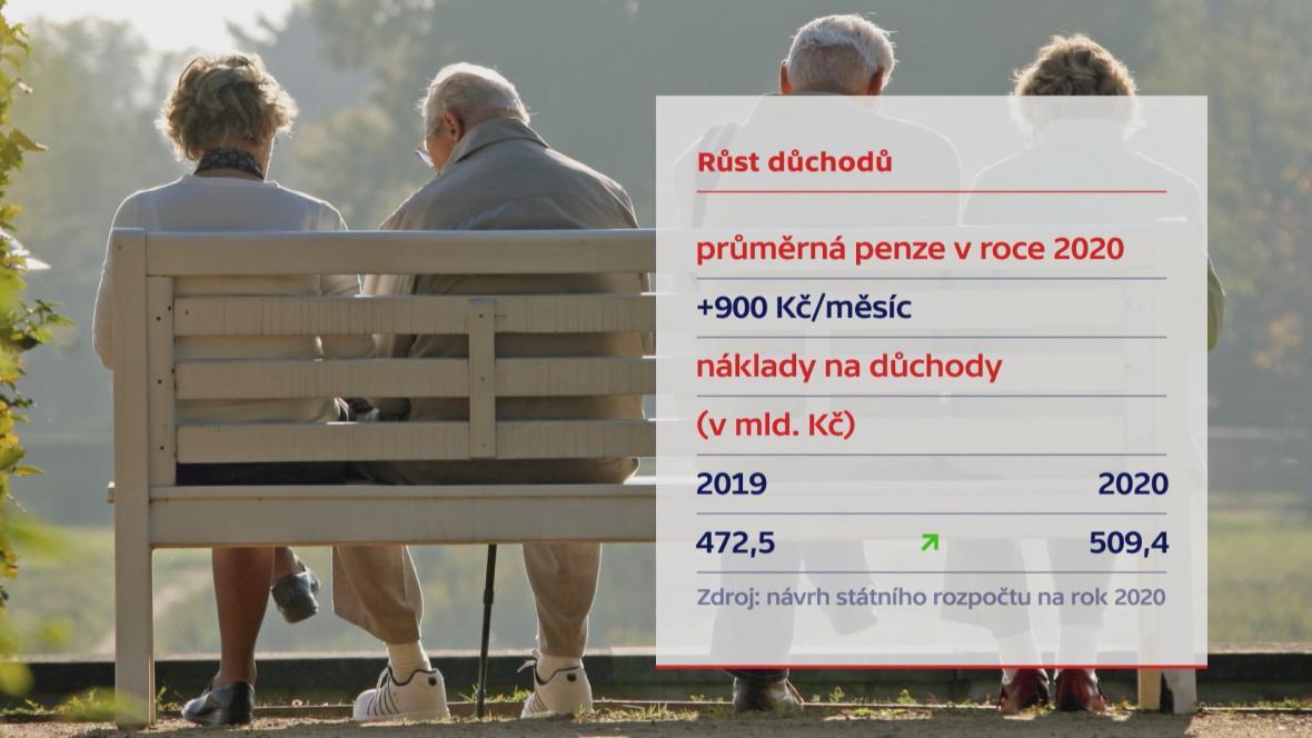 Růst důchodů